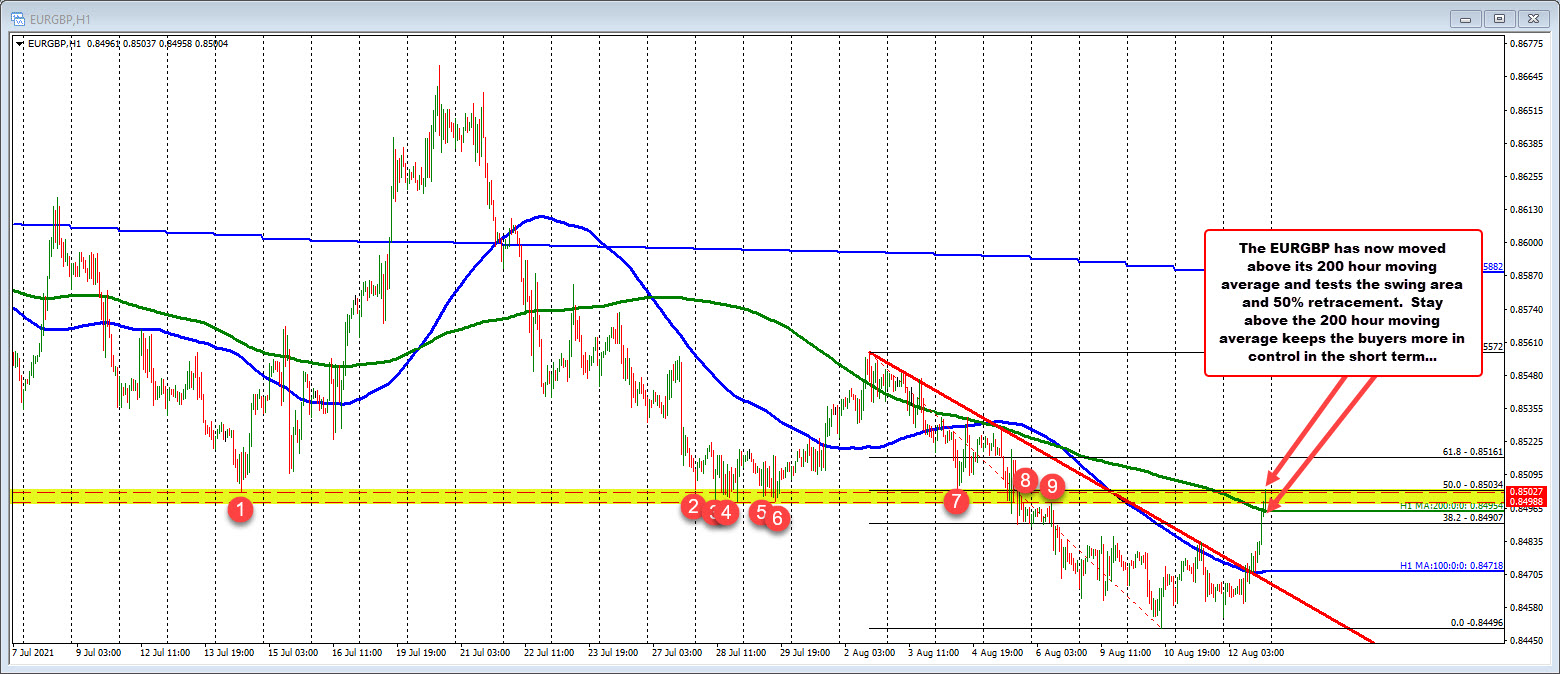 EURGBP is moving higher