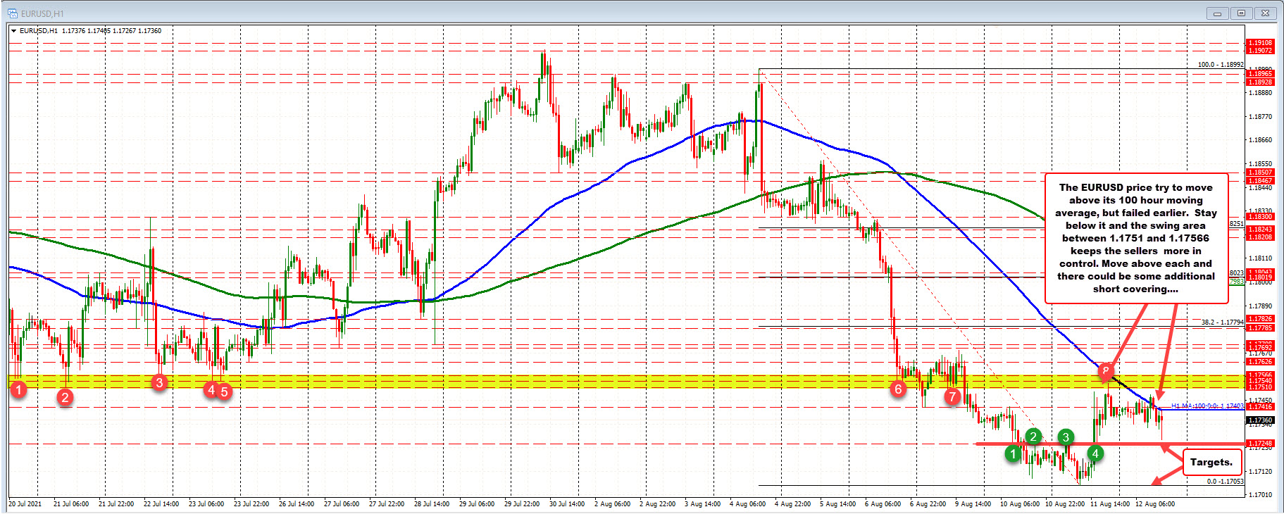 The range is a small 21 pips so far