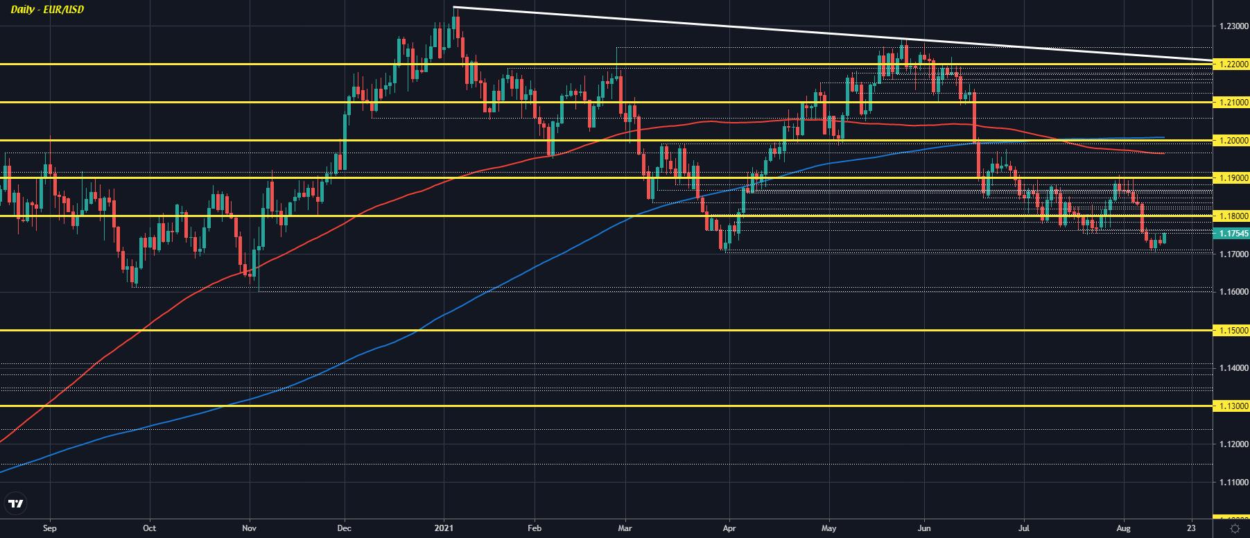 EUR/USD D1 13-08