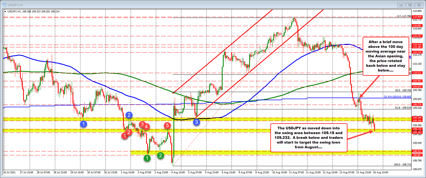 Fall in USDJPY asglobal growth concerns and flight to safety flows (?) lead pair lower