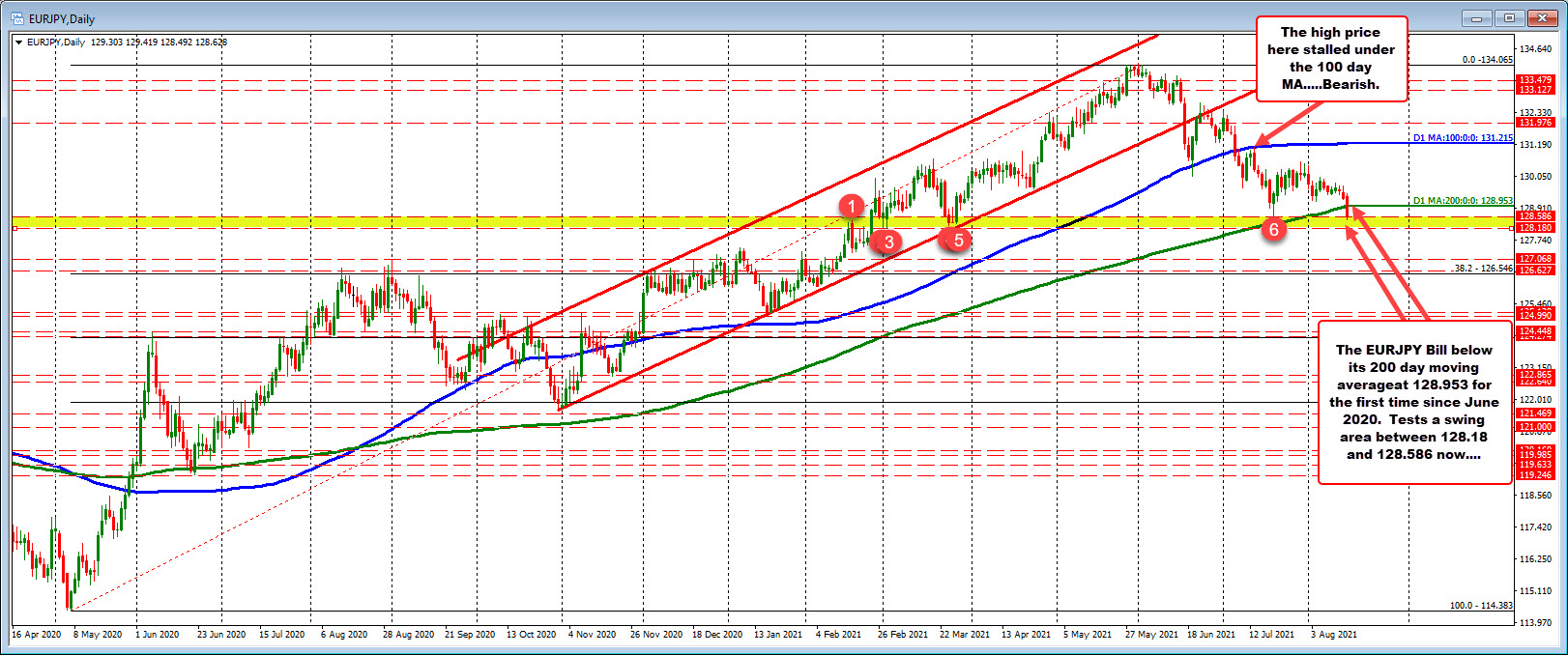 Price of the EURJPY breaks below the 200 day MA for the first time since June 22, 2020