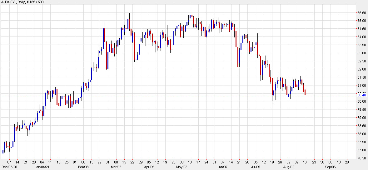 AUD/JPY to the lowest in nearly two weeks