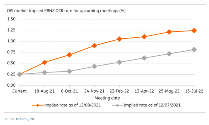 The ocr rate projections