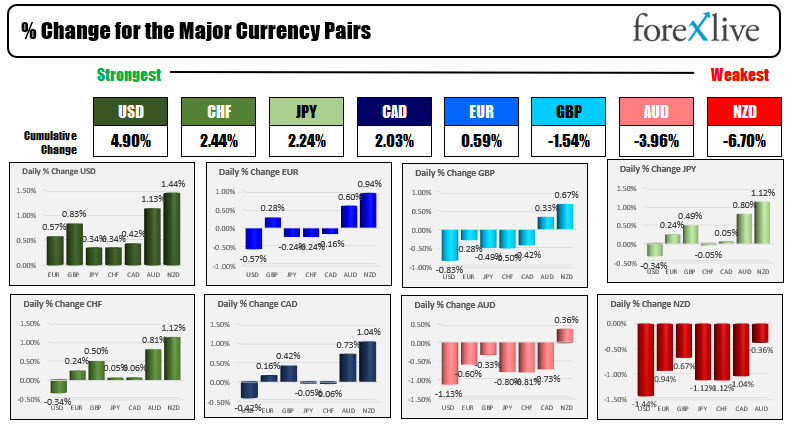 Forex news for North American trading on August 16, 2021