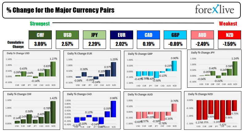 RBNZ on hold now? Risk off flows