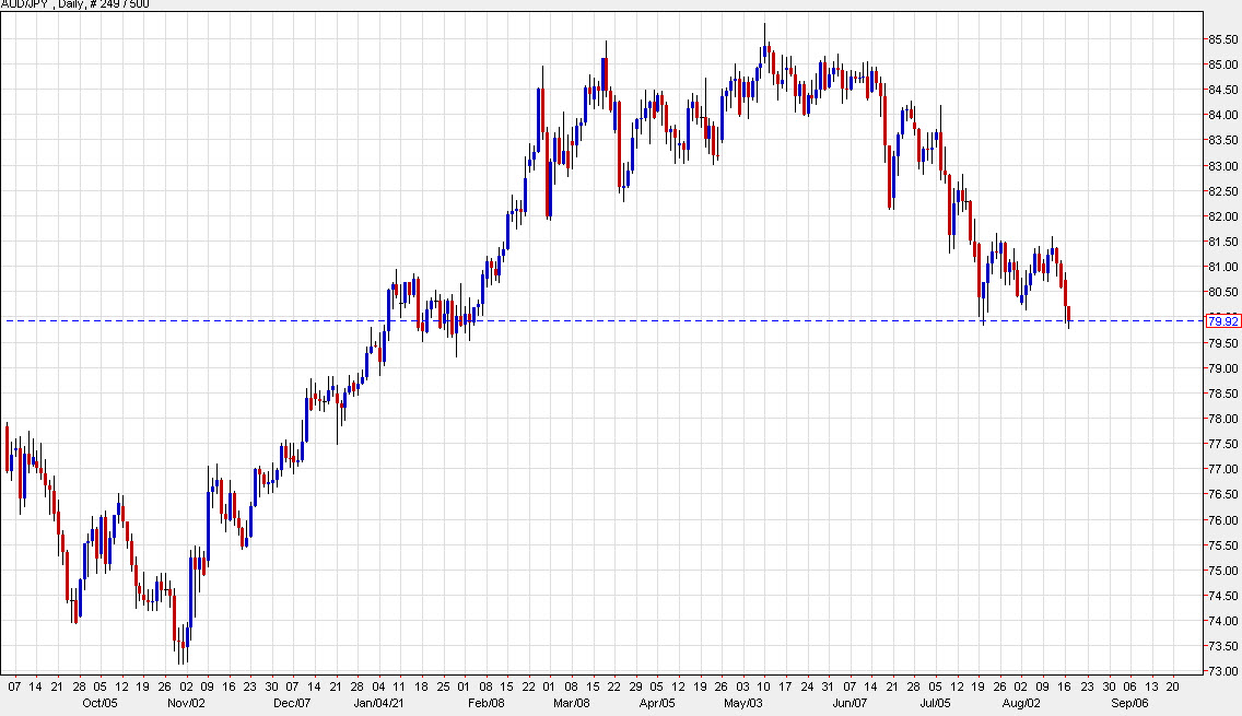 AUD/JPY through the July low