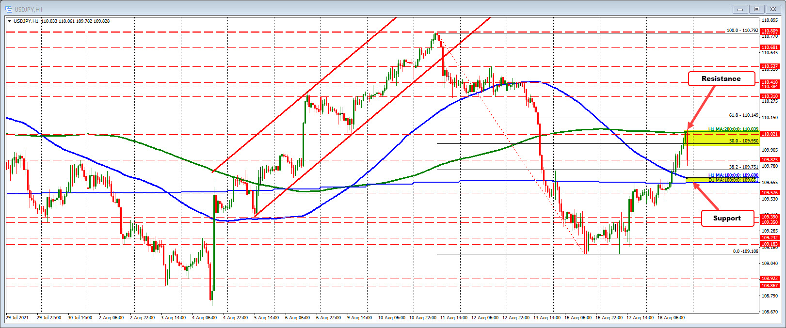 USJDPY on the daily chart