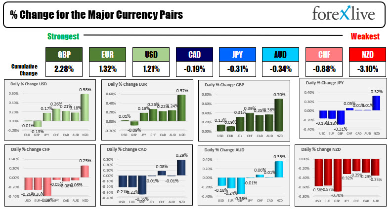 Forex news for North American traders on August 18, 2021.