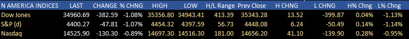 US stocks closed lower and near the lows for the day