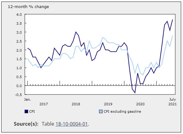 CPI Canada increase to 3.7%