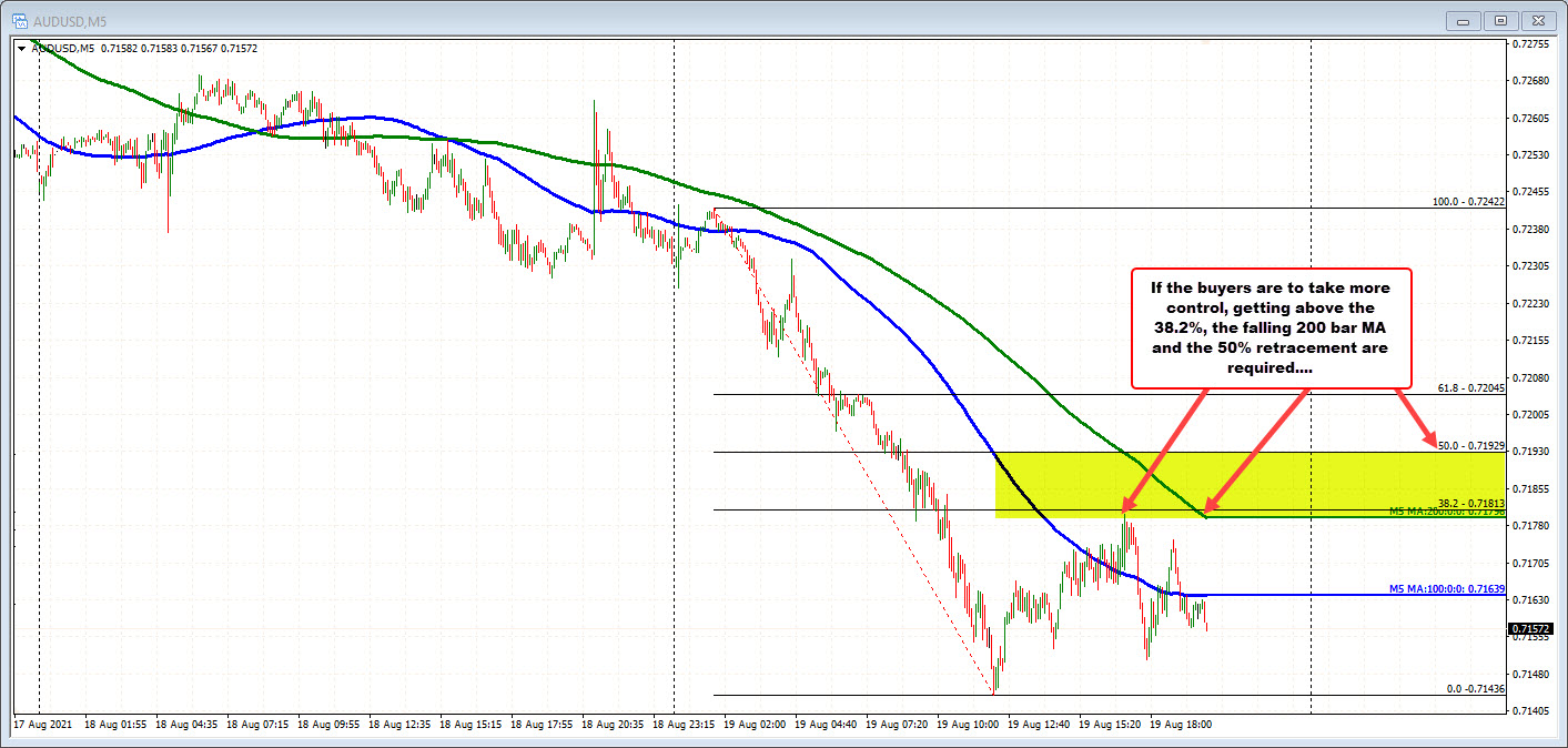 AUDUSD on the five minute chart