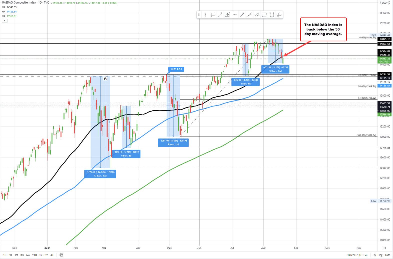 NASDAQ index