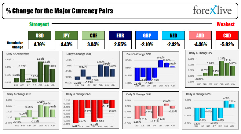 Forex news for North American traders on August 19, 2021.