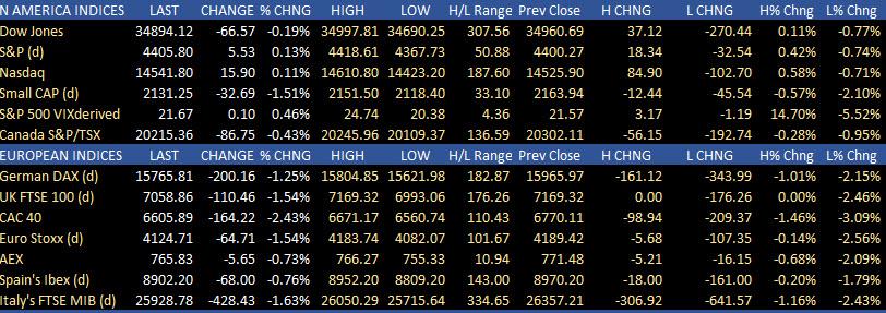 US stocks are mixed