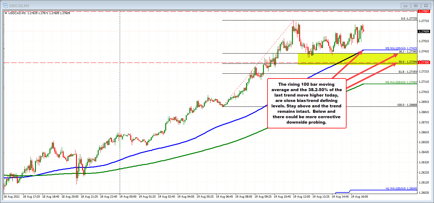 USDCAD on the 5-minute chart