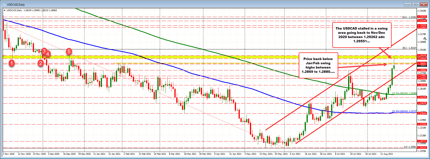 USDCAD retraces gains and moves below old 2021 year highs