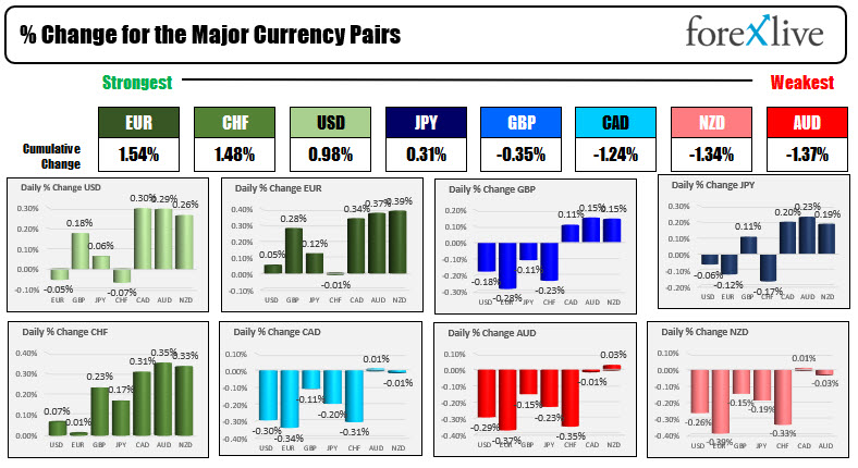 The EUR is the strongest