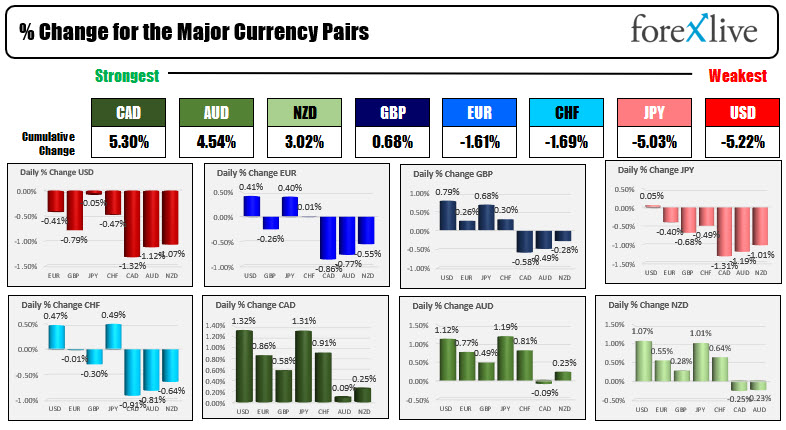 Dollar moves to new lows vs the EUR, GBP, CHF, CAD, AUD and NZD