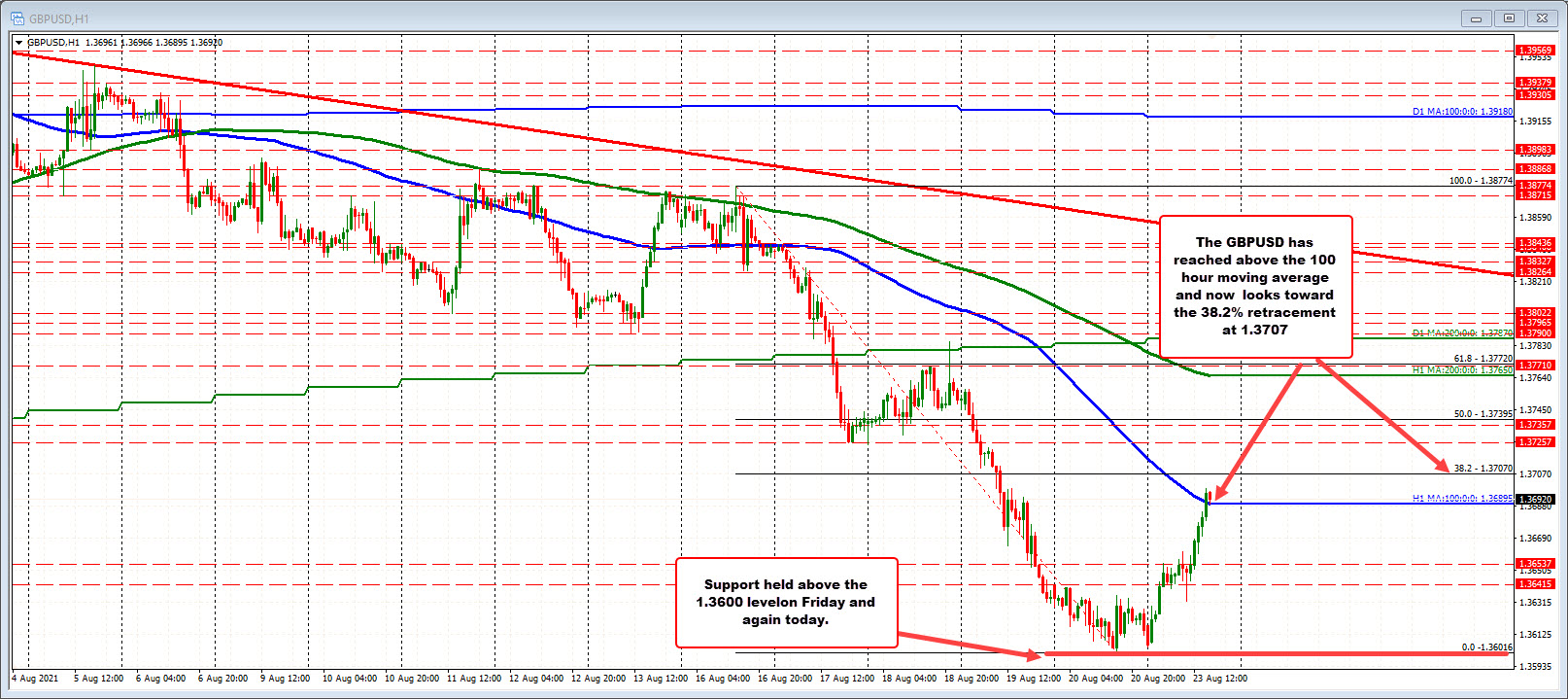 Prices back above its 100 hour moving average_