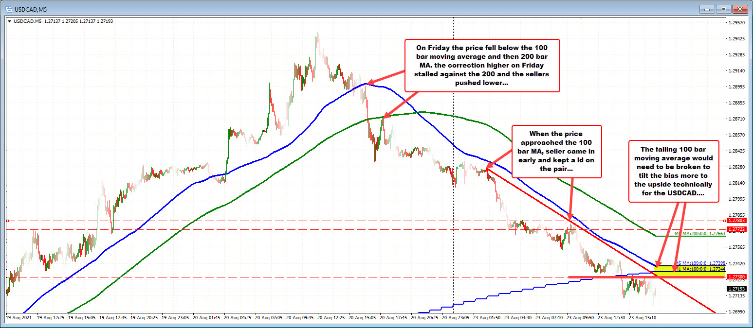 USDCAD on the five minute chart
