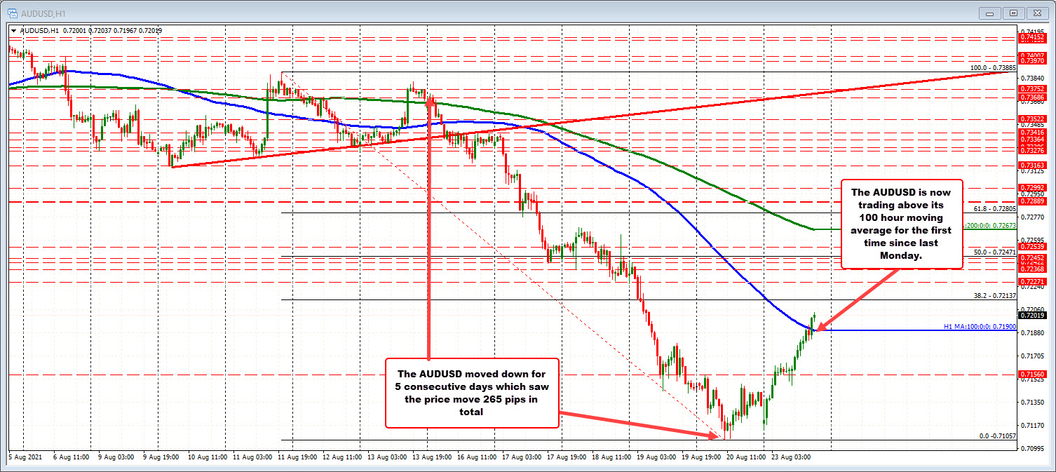 AUDUSD moves above the 100 hour MA