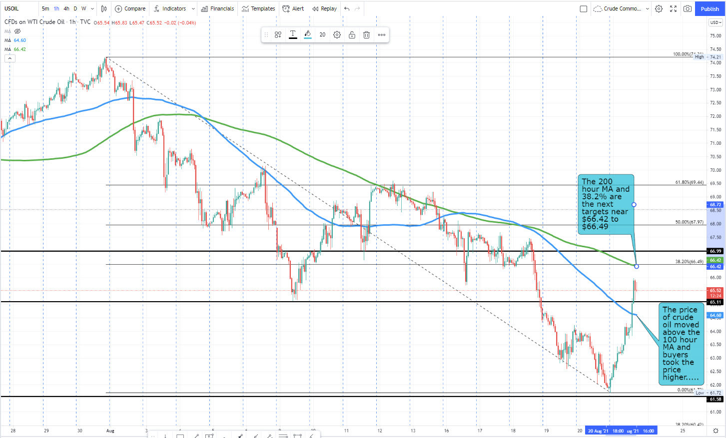 Crude oil on the hourly chart