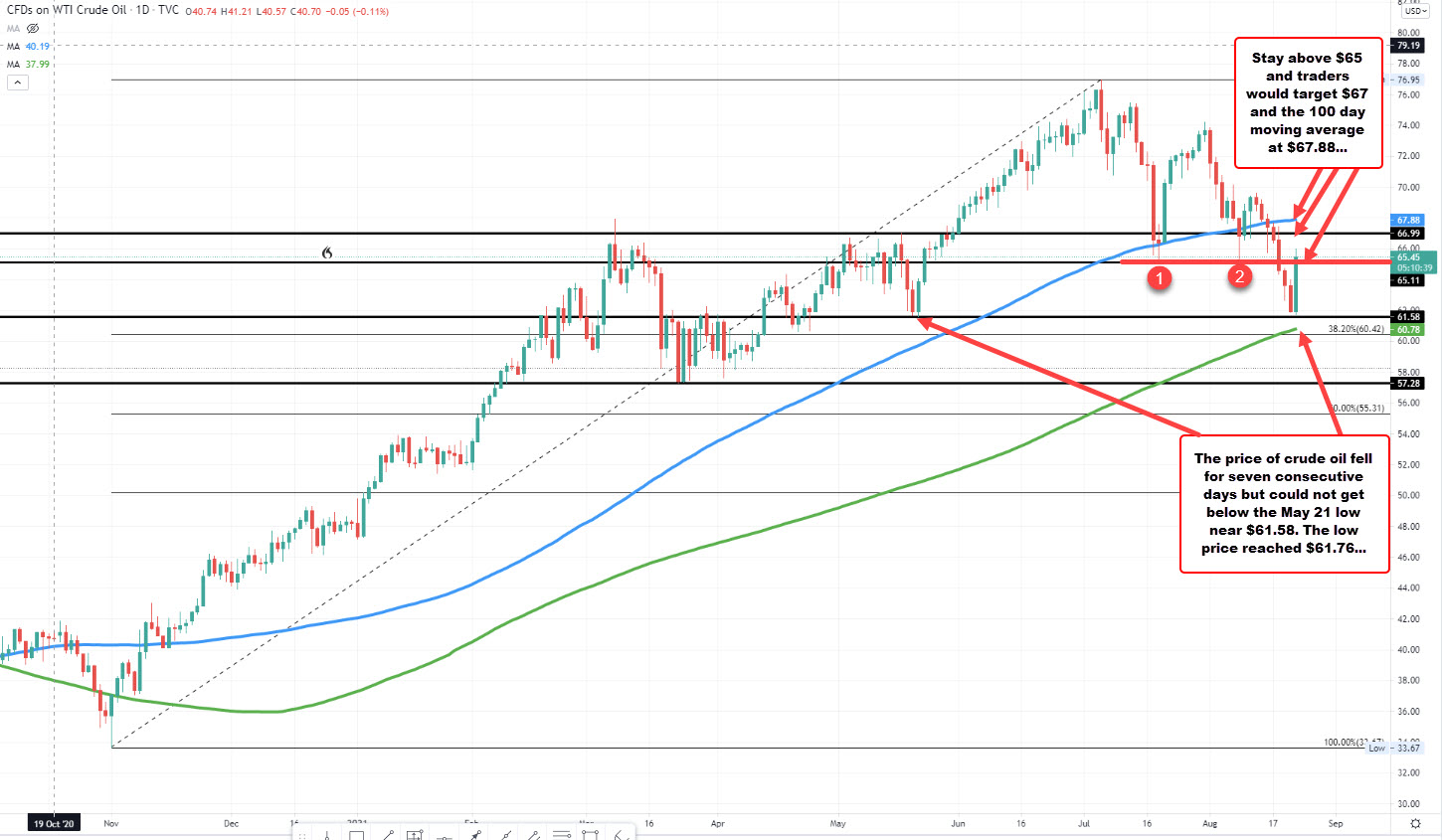 Crude oil on the daily chart