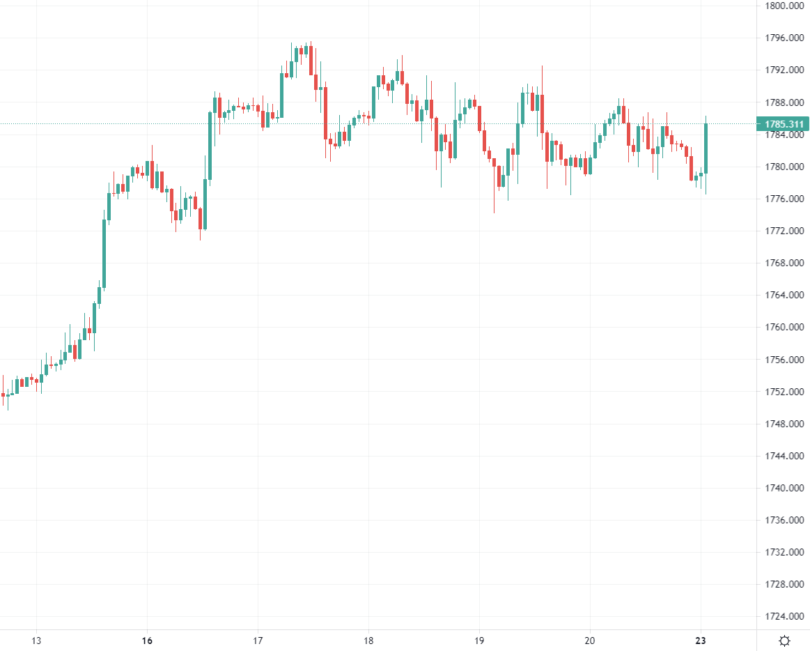 XAU/USD has added on $7 in quick time, jumping back above $1784