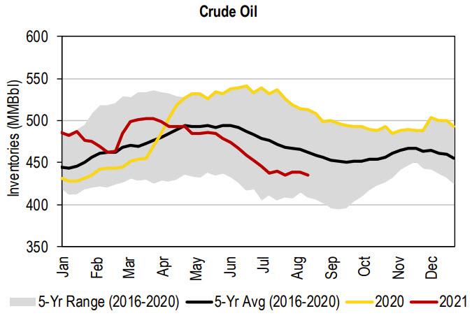 oil inventories average