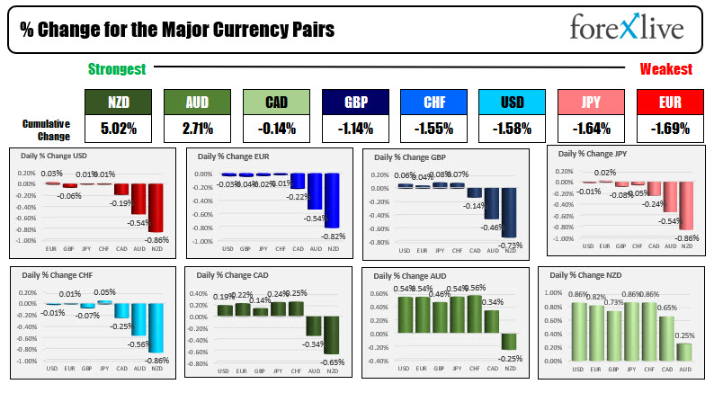 The USD is weaker as risk on flows dominate