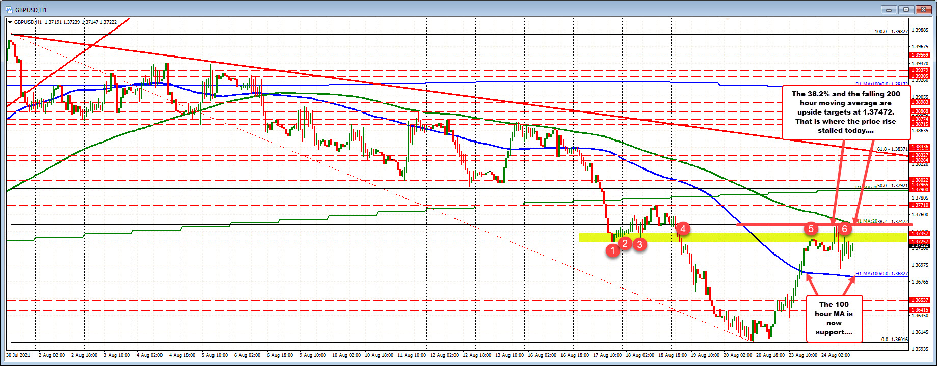 38.2% and the 200 hour MAresistance above at 1.3747. The100 hour moving average at 1.36827 is thelower support_