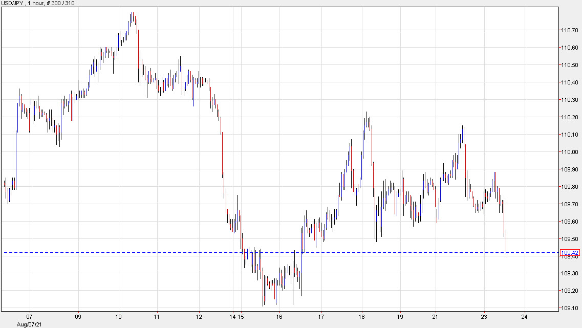 USD/JPY down 20 pips to 109.49