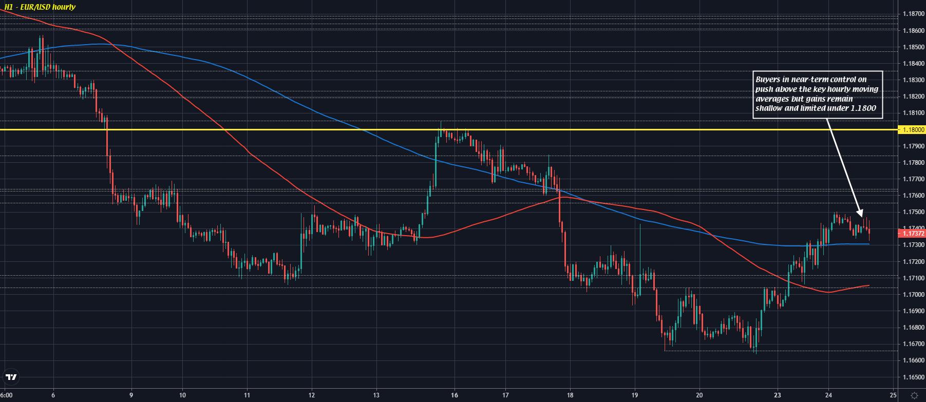 EUR/USD H1 24-08