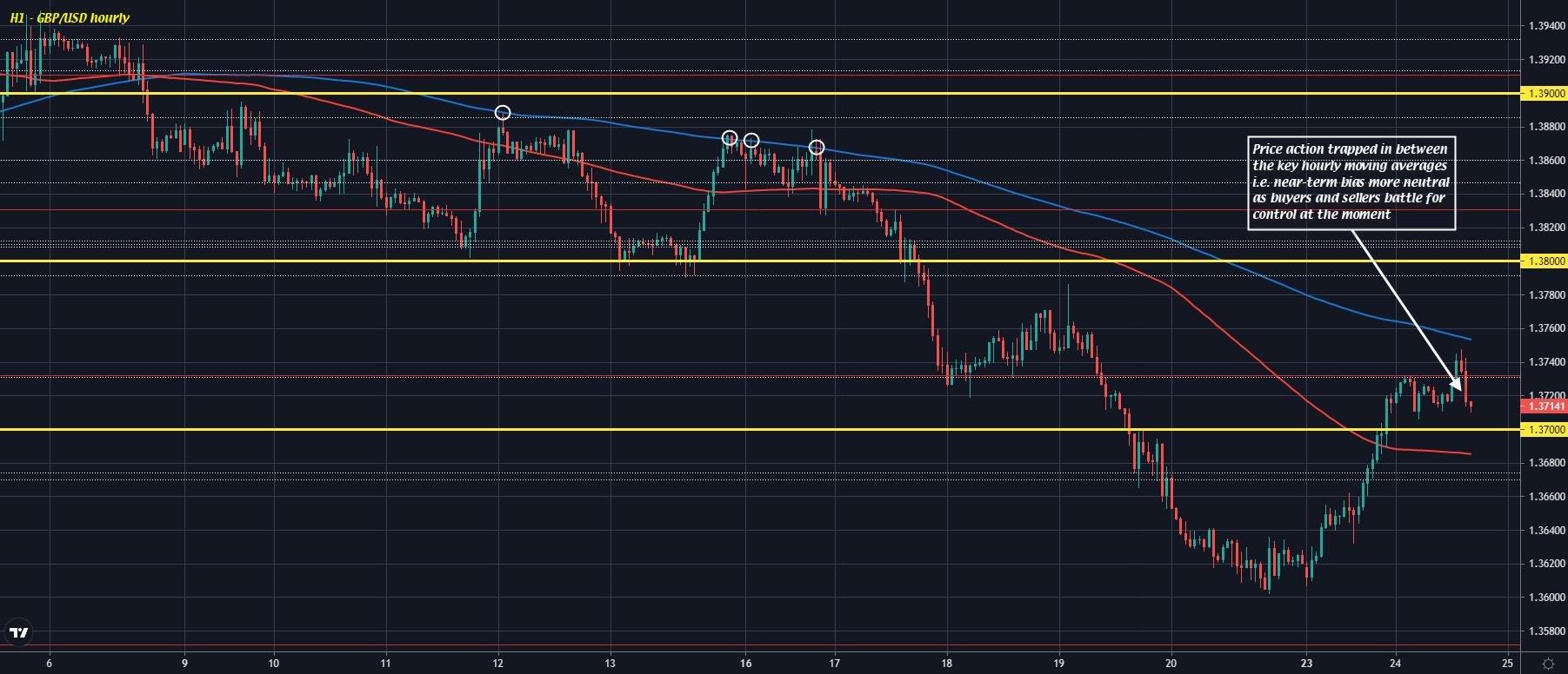 GBP/USD H1 24-08