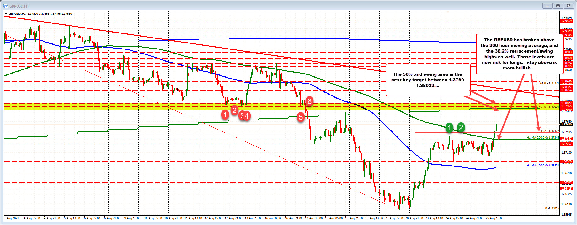 GBPUSD trades to a new week high (highest level since August 17). EURUSD also rising.