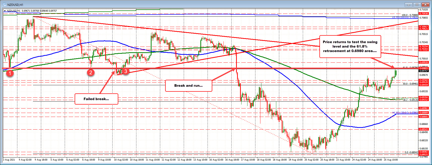 Level corresponds with the 61.8% retracement level