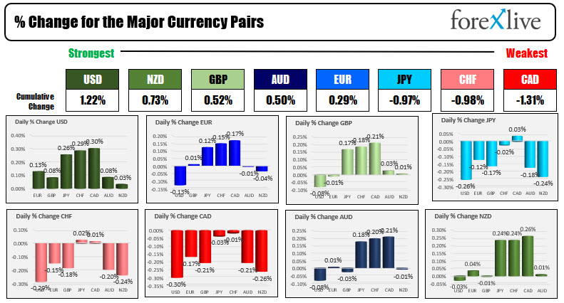 Forex markets pause.