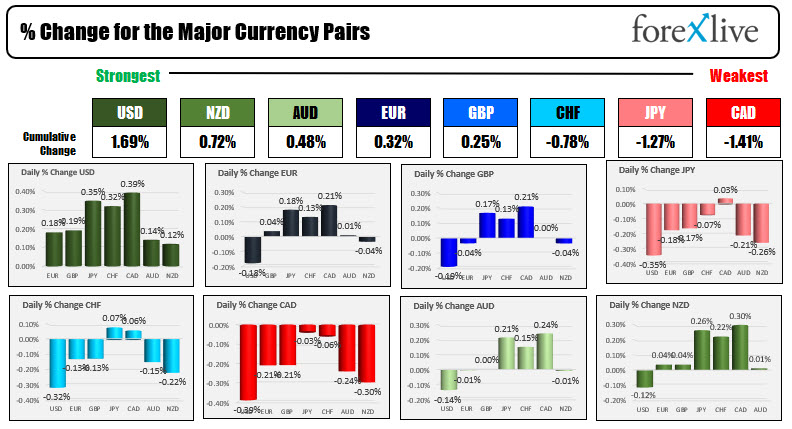The US dollars and strongest