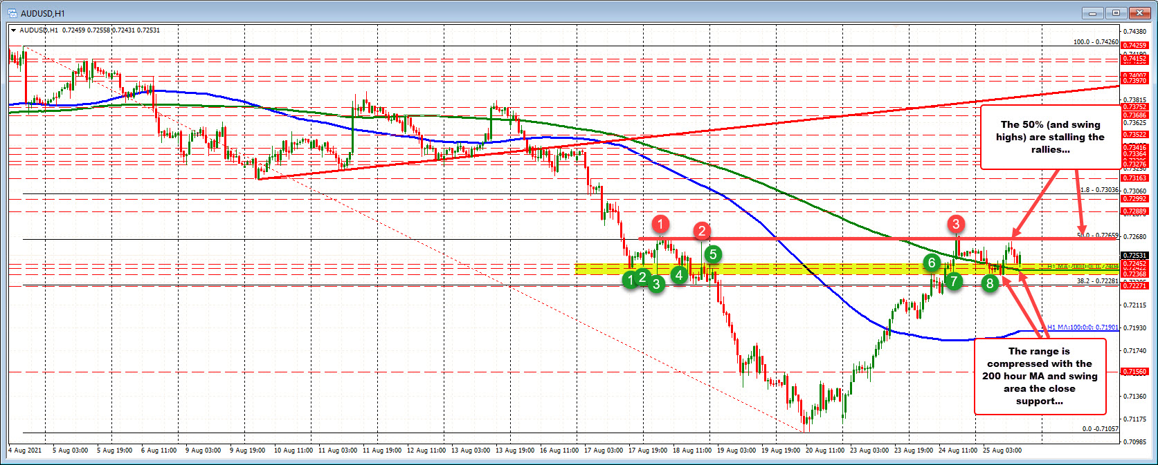 50% retracement above and swing area/200 hour MA below