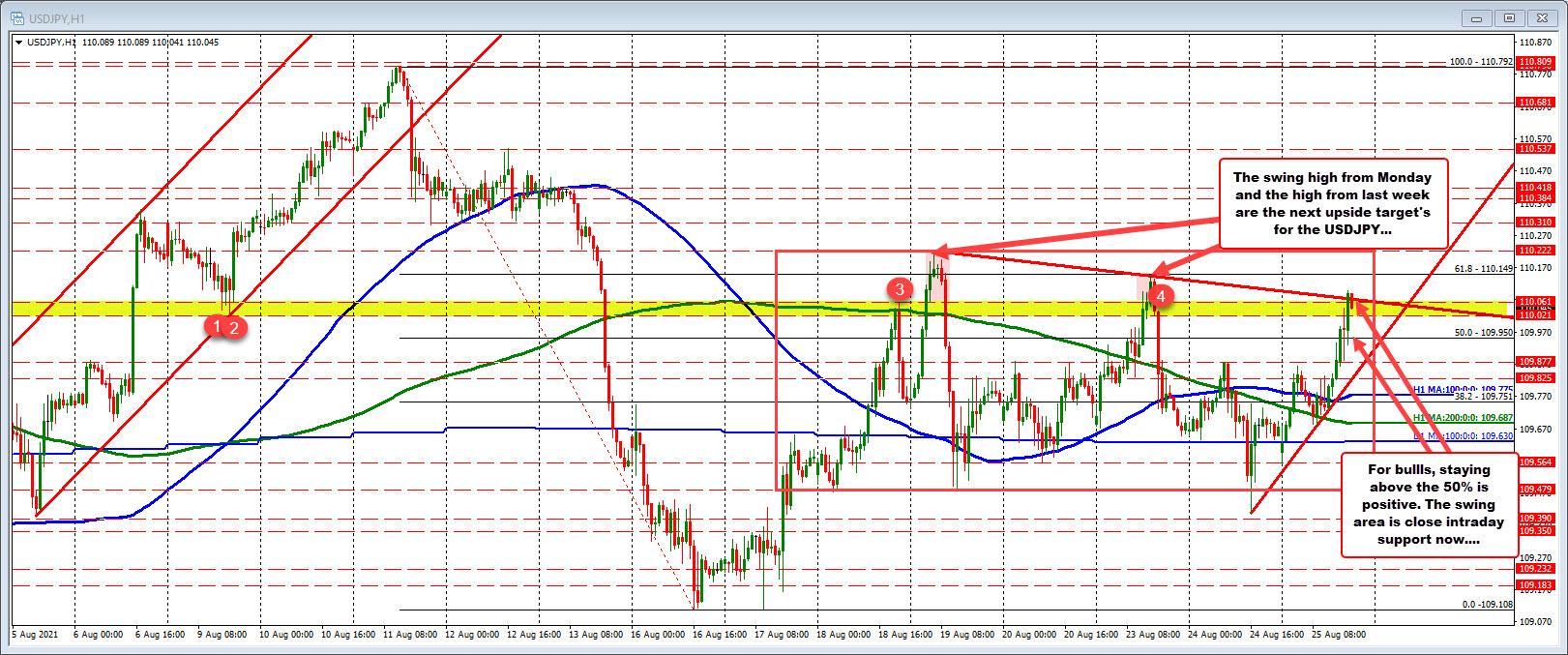 EURUSD on the hourly chart