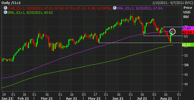 Oil rebound this week stalls a little near key technical resistance
