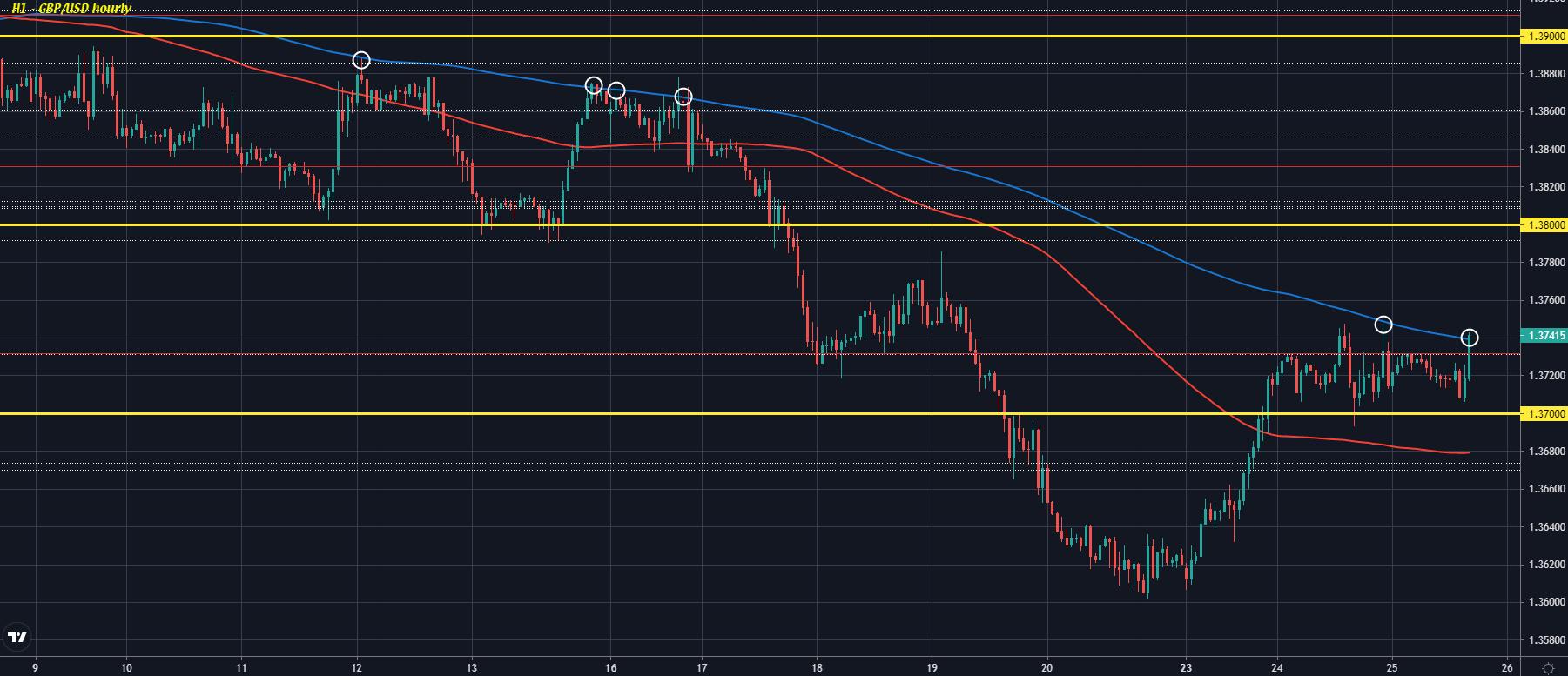 GBP/USD H1 25-08