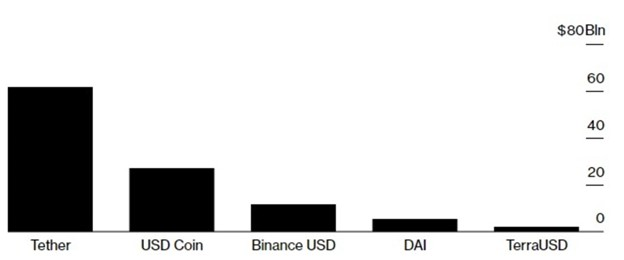 aum in stablecoins
