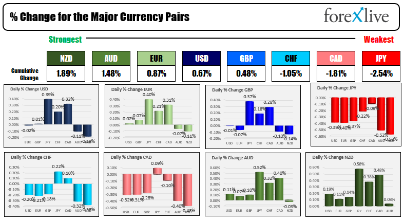 The NZD is the strongest and the JPY is the weakest.