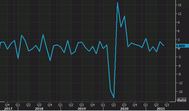 US July 2021 durable goods orders data