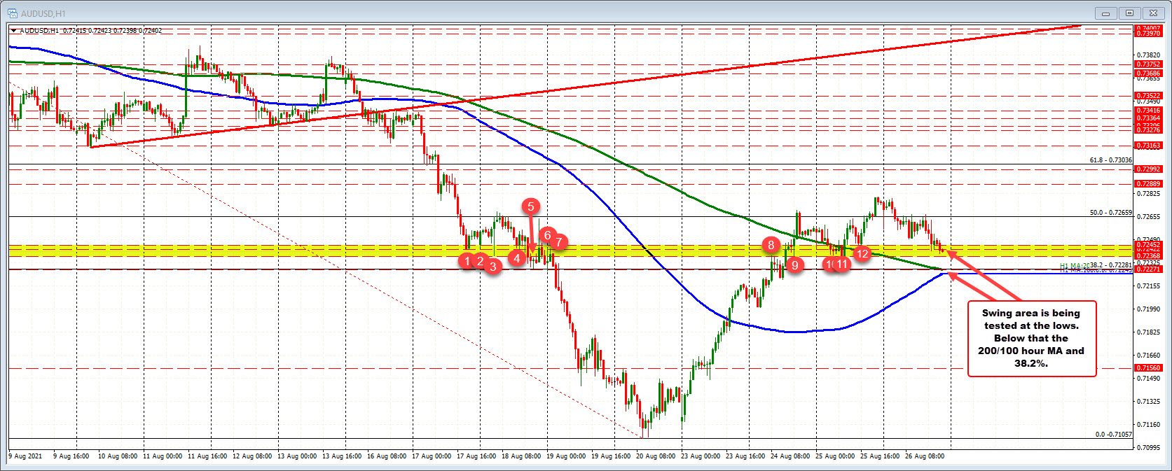 AUDUSD moves to a new session low