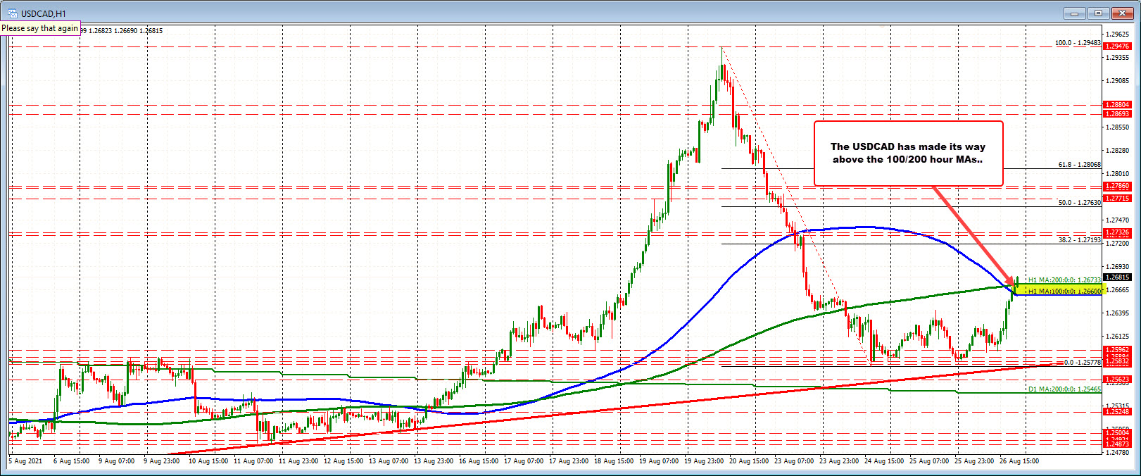 USDCAD moves above the 100/200 hour MAs