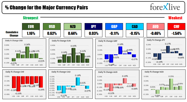 The USD mostly higher but only modestly