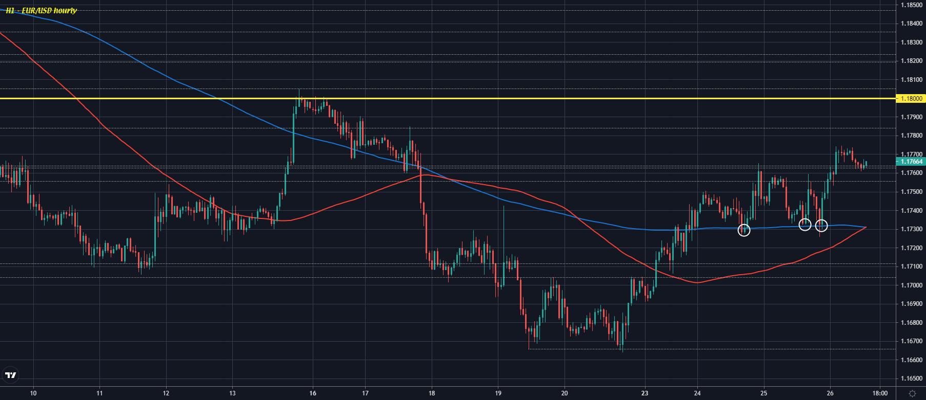 EUR/USD H1 26-08