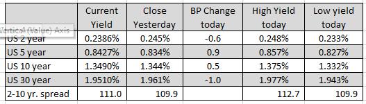 European indices close lower